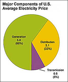 Cost Make Up Regular Electricity