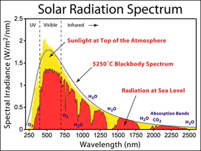 Sun Radiation Spectrum